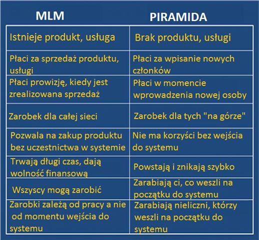 Piramida a MLM