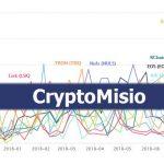 Ranking najbardziej popularnych teamów deweloperskich na rynku krypto - Zobacz CryptoMisio!