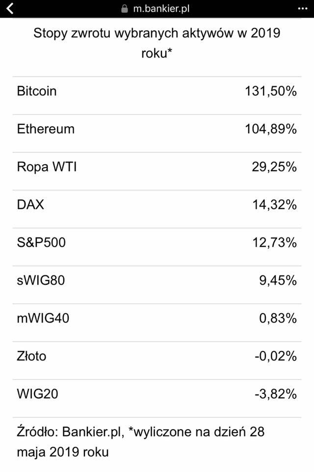 Zmienne wartości inwestycyjne. Bitcoin, Ethereum, Ropa, Dax, Złoto, inne