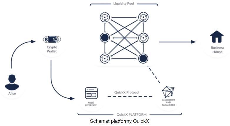 Główne założenia oraz czym jest platforma QuickX?